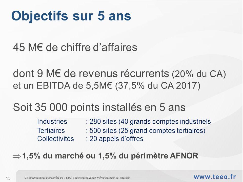Objectifs sur 5 ans 45 M€ de chiffre d'affaires