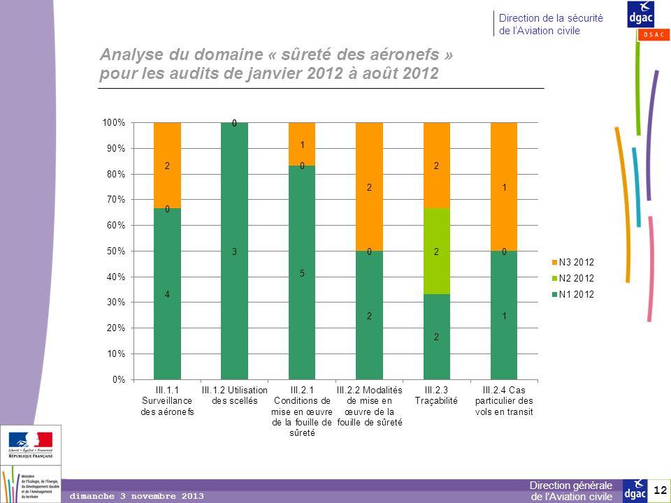 Analyse du domaine « sûreté des aéronefs » pour les audits de janvier 2012 à août 2012