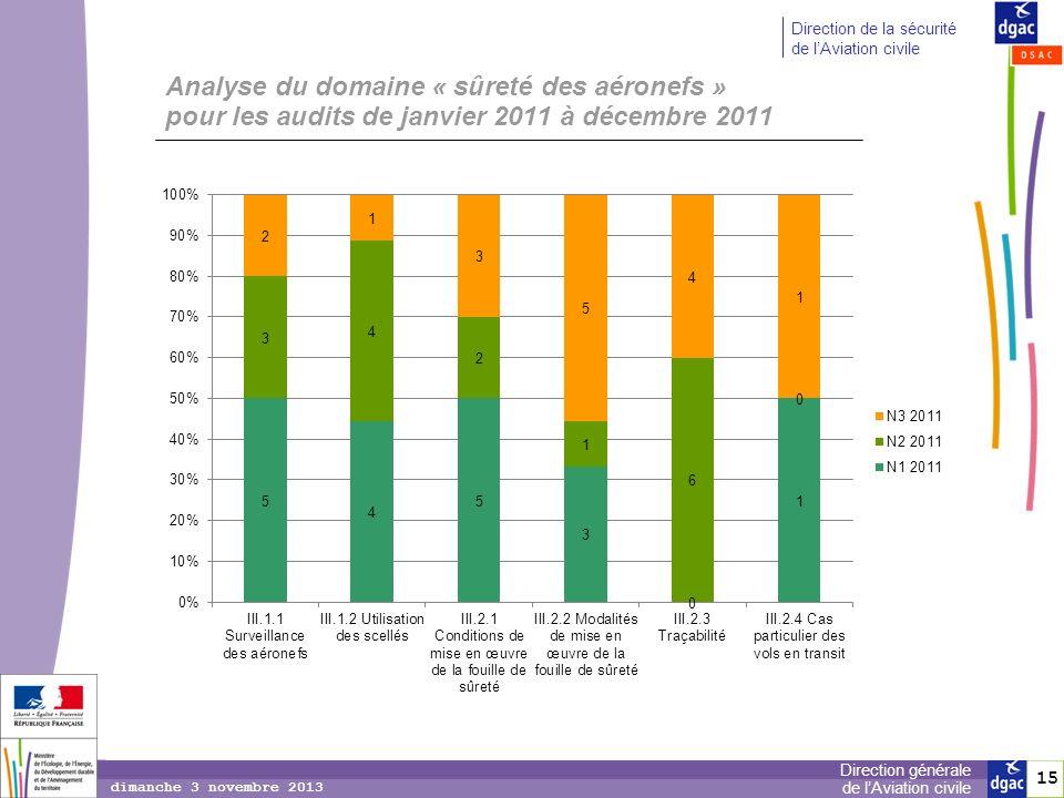 Analyse du domaine « sûreté des aéronefs » pour les audits de janvier 2011 à décembre 2011