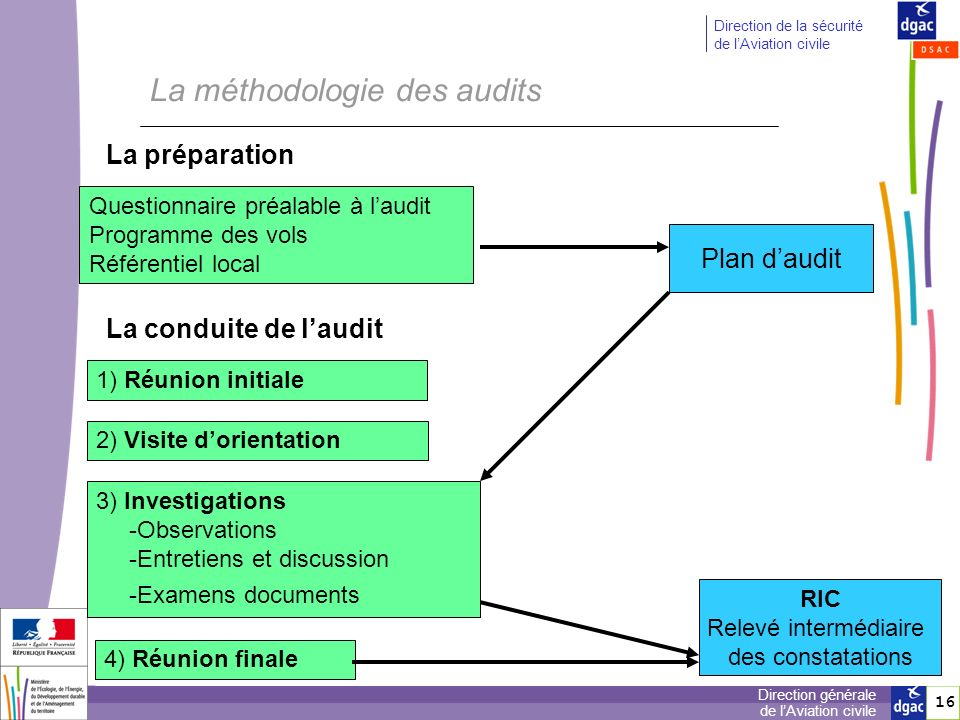 La méthodologie des audits