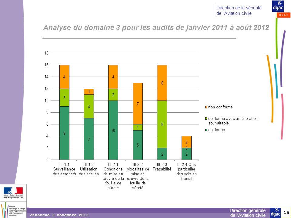 Analyse du domaine 3 pour les audits de janvier 2011 à août 2012
