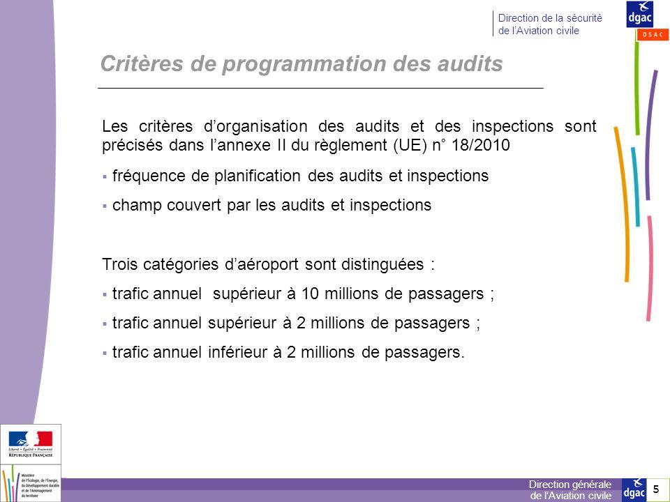 Critères de programmation des audits