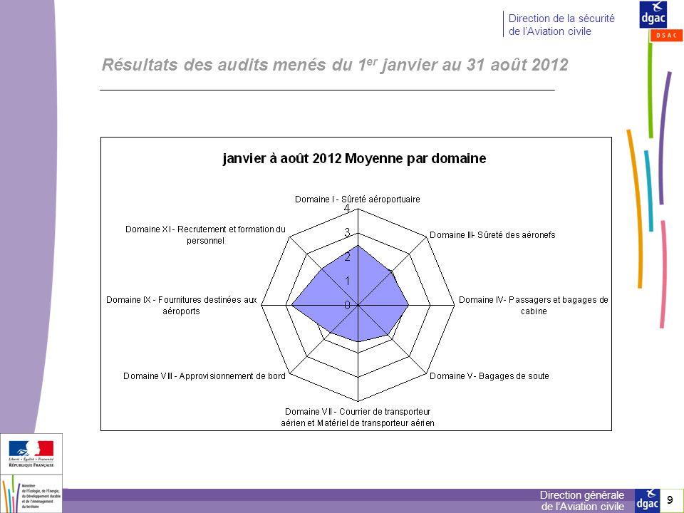 Résultats des audits menés du 1er janvier au 31 août 2012
