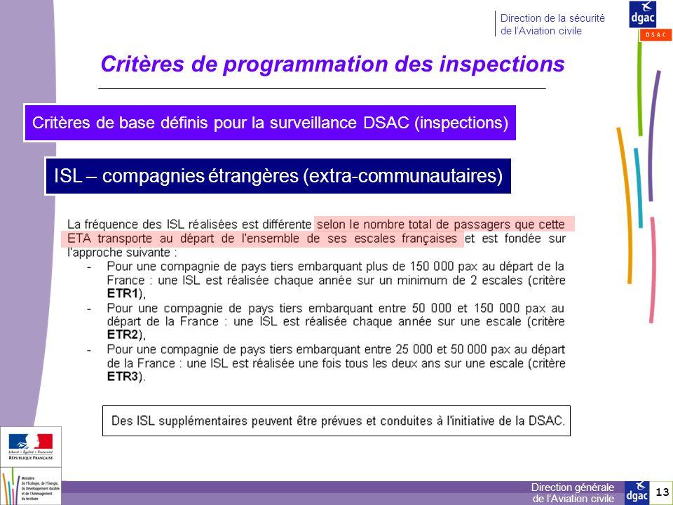 Critères de programmation des inspections