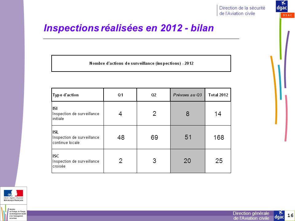 Inspections réalisées en 2012 - bilan