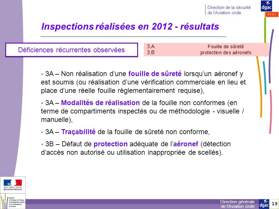 Inspections réalisées en 2012 - résultats