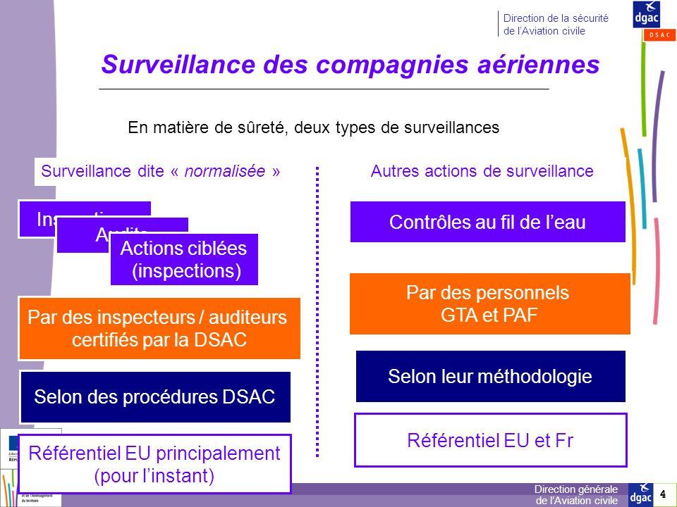 Surveillance des compagnies aériennes