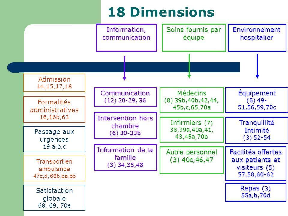 18 Dimensions Information, communication Soins fournis par équipe