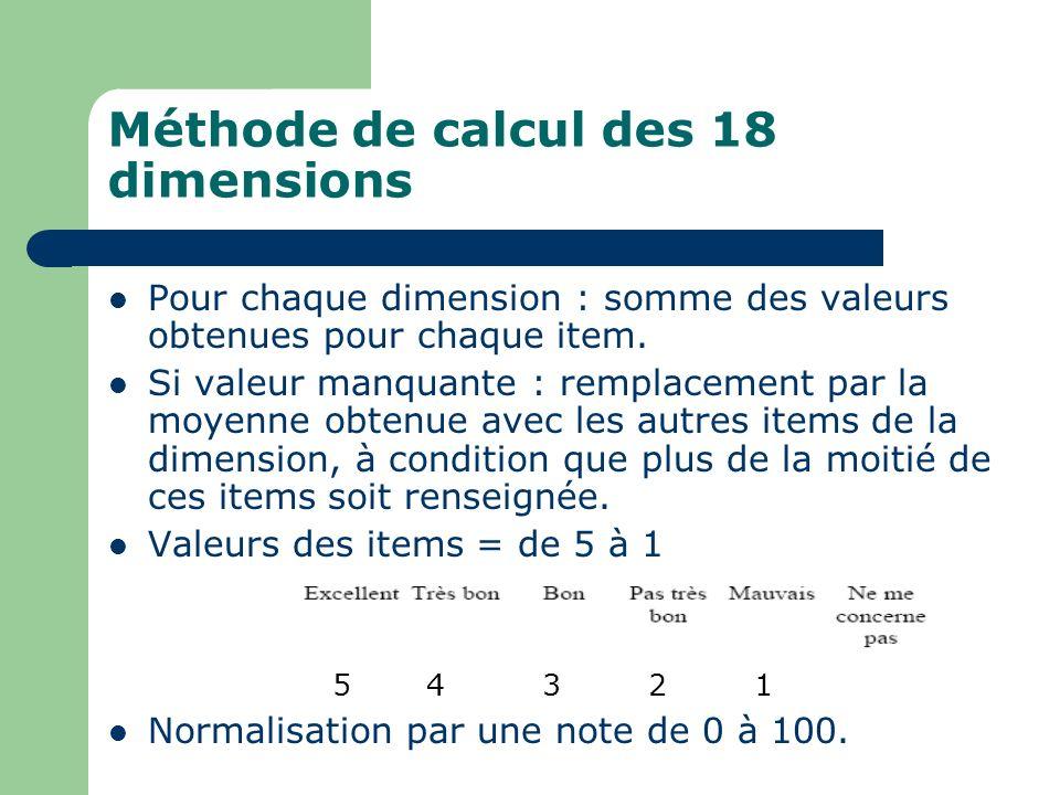 Méthode de calcul des 18 dimensions