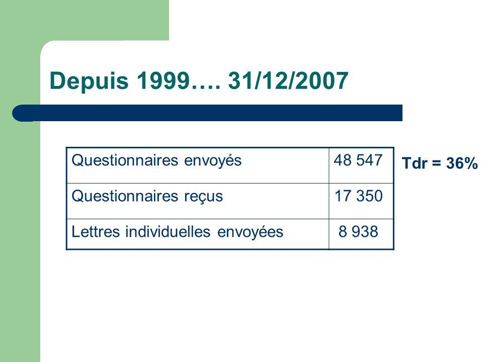 Depuis 1999…. 31/12/2007 Questionnaires envoyés 48 547