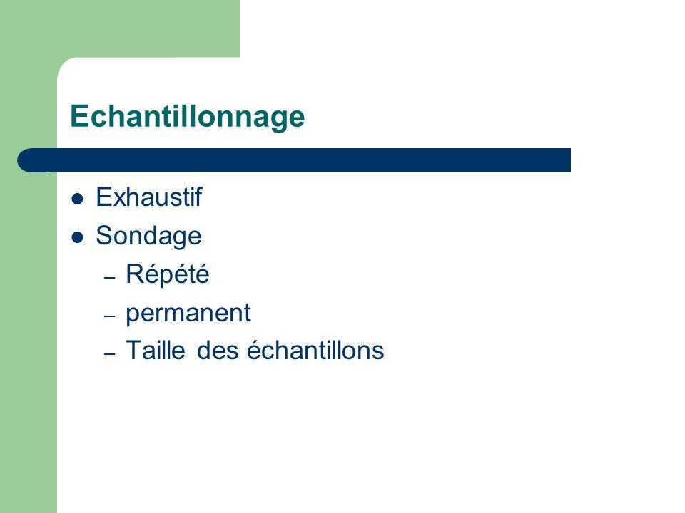 Echantillonnage Exhaustif Sondage Répété permanent