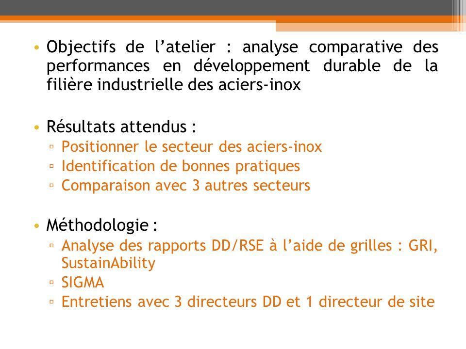Objectifs de l'atelier : analyse comparative des performances en développement durable de la filière industrielle des aciers-inox