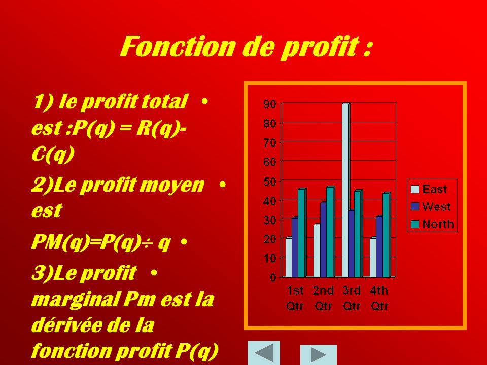 Fonction de profit : 1) le profit total est :P(q) = R(q)- C(q)