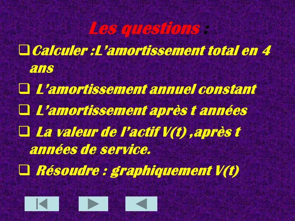 Les questions : Calculer :L'amortissement total en 4 ans