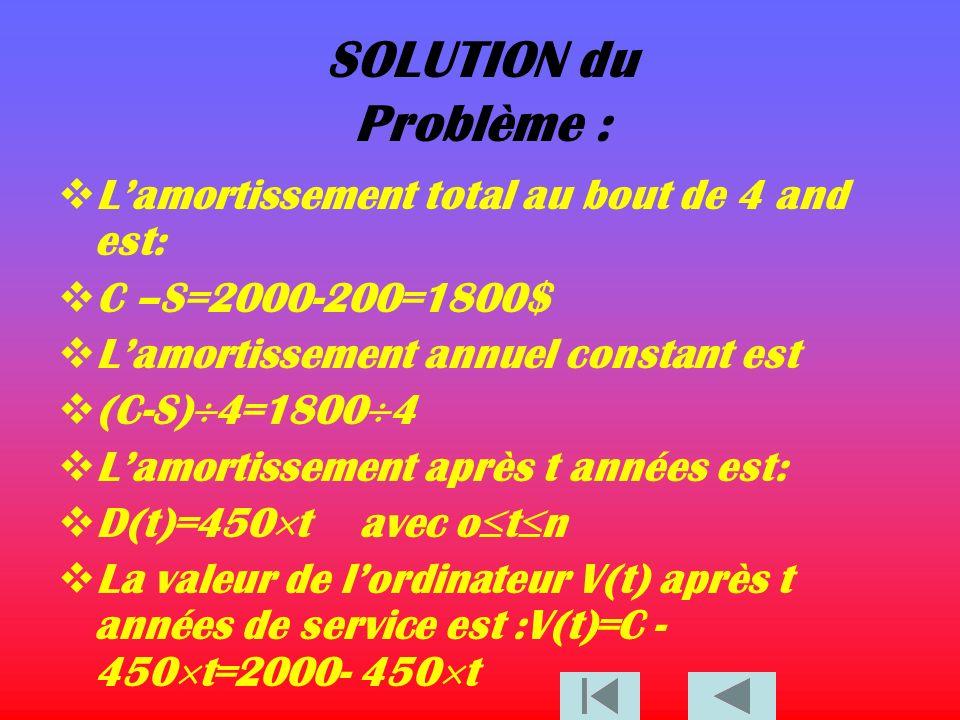 SOLUTION du Problème : L'amortissement total au bout de 4 and est: