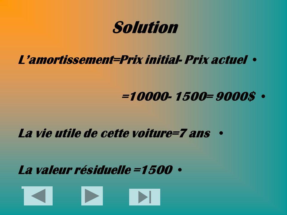Solution L'amortissement=Prix initial- Prix actuel =10000- 1500= 9000$