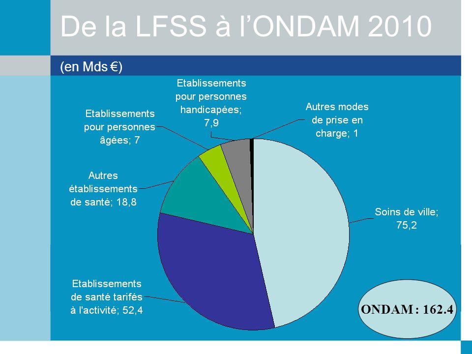 De la LFSS à l'ONDAM 2010 (en Mds €)