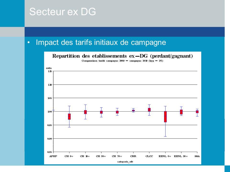 Secteur ex DG Impact des tarifs initiaux de campagne
