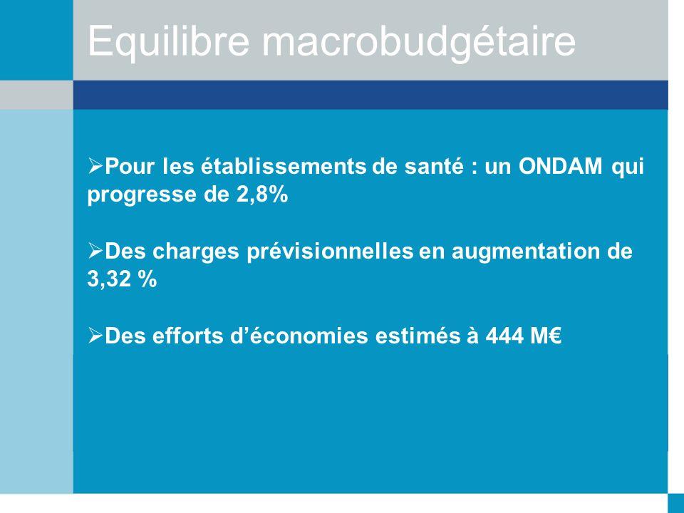 Equilibre macrobudgétaire