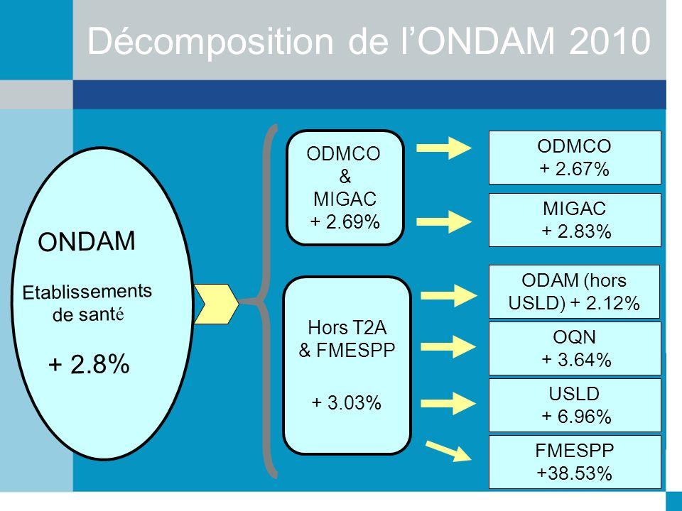 Décomposition de l'ONDAM 2010