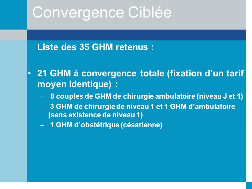 Convergence Ciblée Liste des 35 GHM retenus :