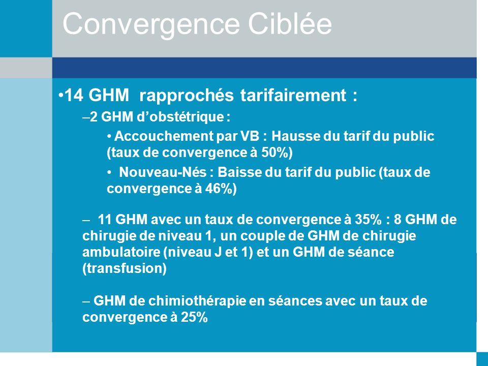 Convergence Ciblée 14 GHM rapprochés tarifairement :