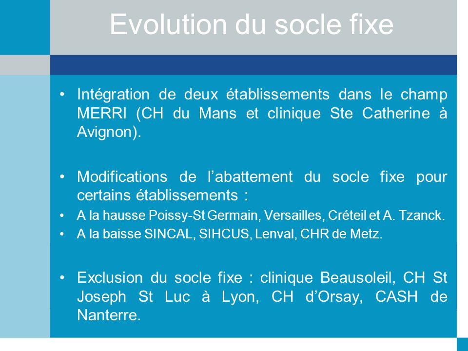 Evolution du socle fixe