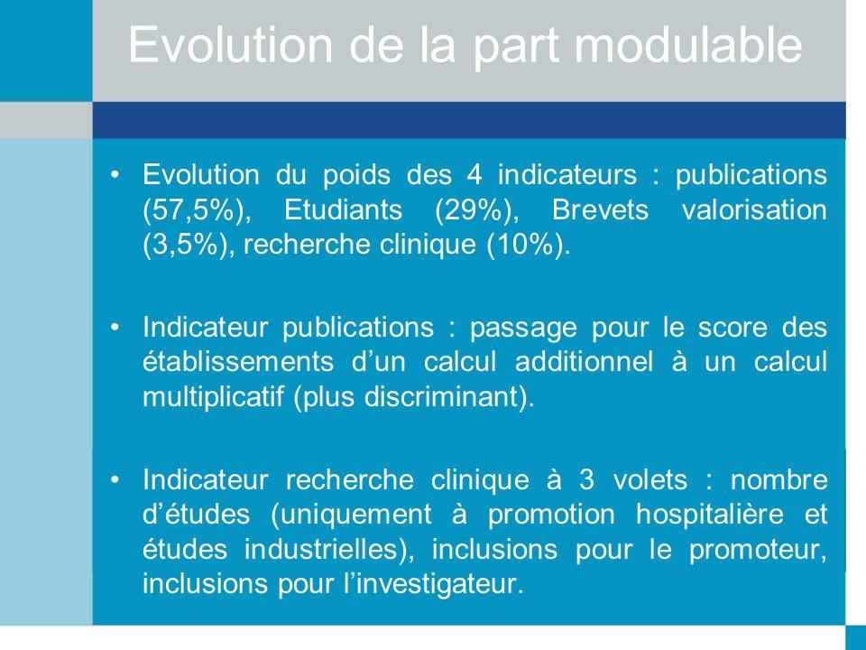 Evolution de la part modulable