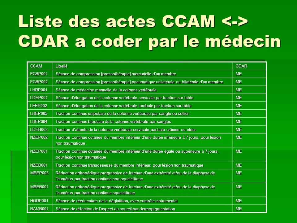 Liste des actes CCAM <-> CDAR a coder par le médecin