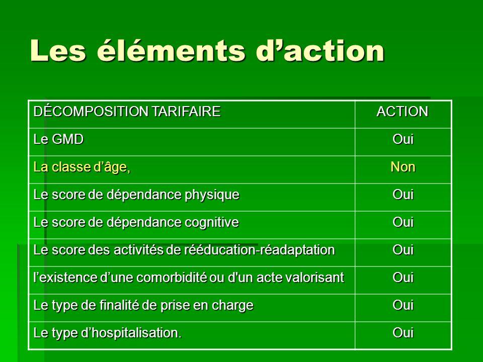 Les éléments d'action DÉCOMPOSITION TARIFAIRE ACTION Le GMD Oui