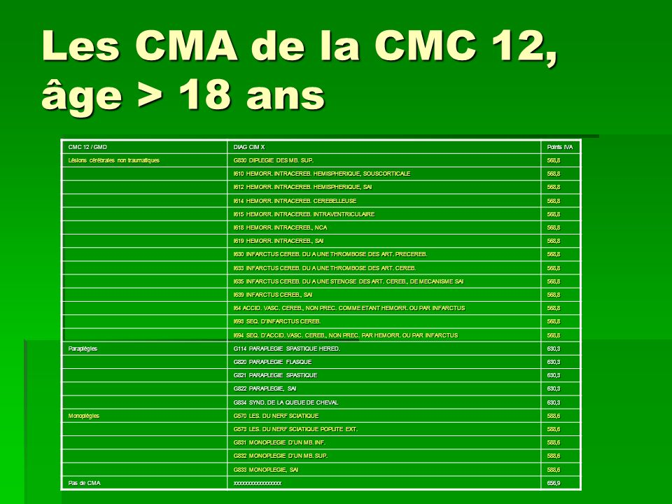 Les CMA de la CMC 12, âge > 18 ans