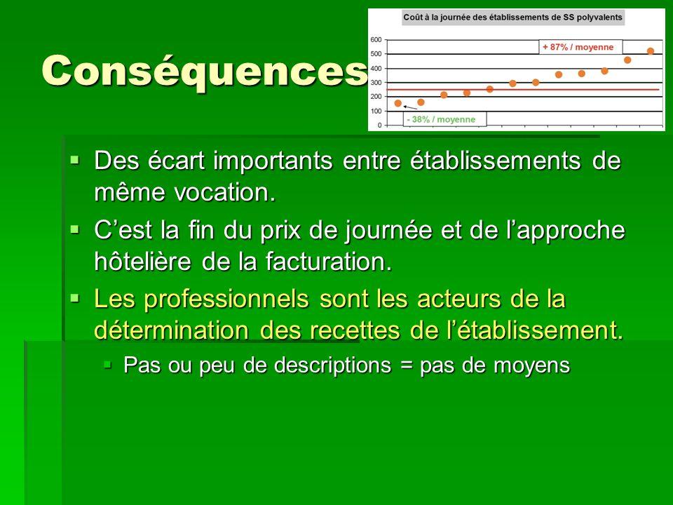 Conséquences Des écart importants entre établissements de même vocation.