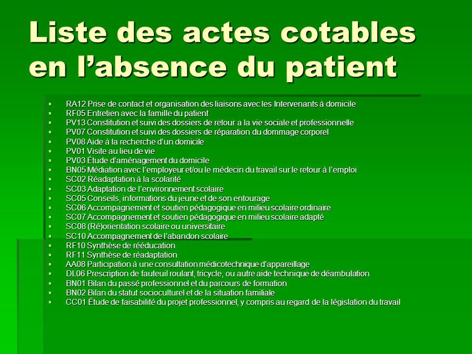 Liste des actes cotables en l'absence du patient