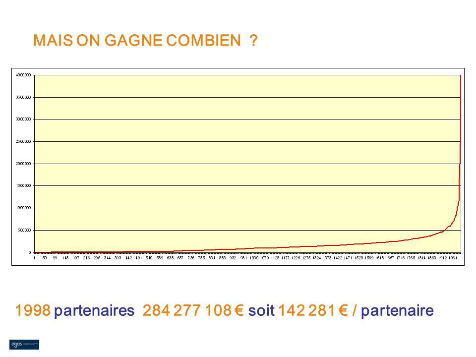 MAIS ON GAGNE COMBIEN 1998 partenaires 284 277 108 € soit 142 281 € / partenaire