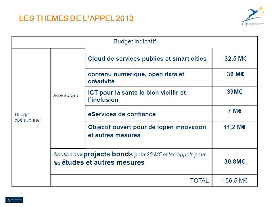 LES THEMES DE L'APPEL 2013 Budget indicatif
