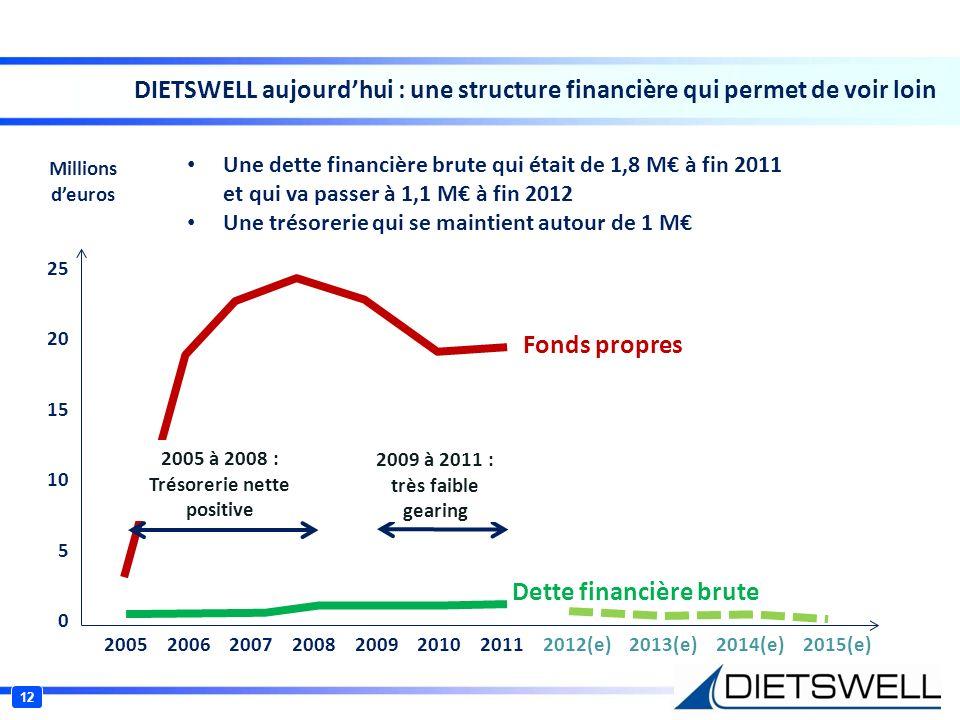 2005 à 2008 : Trésorerie nette positive