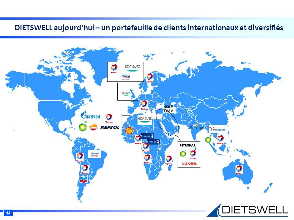 DIETSWELL aujourd'hui – un portefeuille de clients internationaux et diversifiés