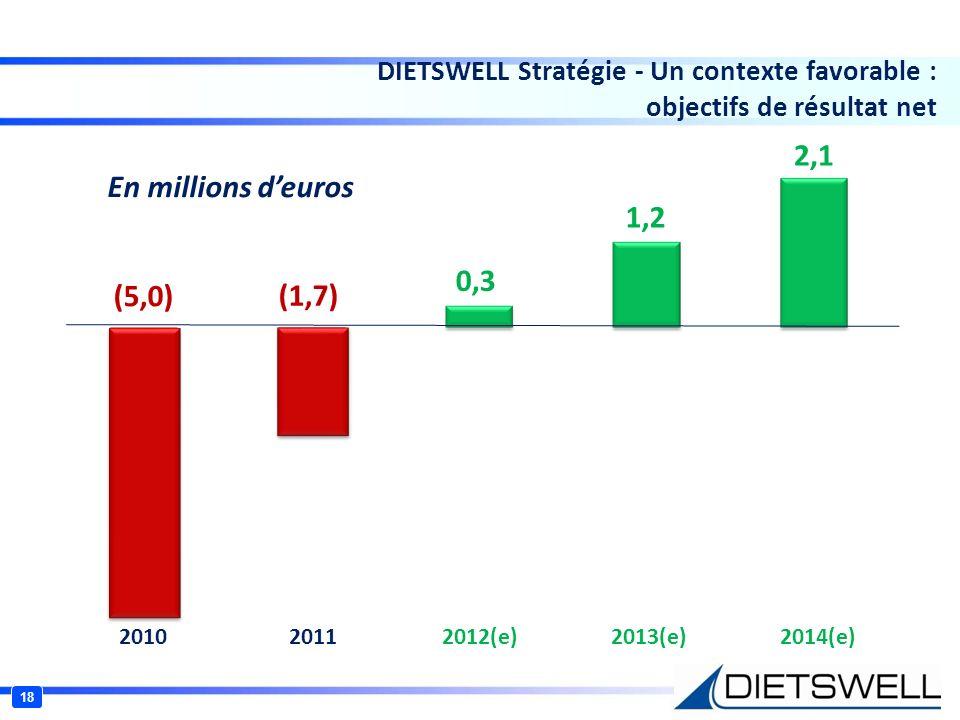 2,1 En millions d'euros 1,2 0,3 (5,0) (1,7)