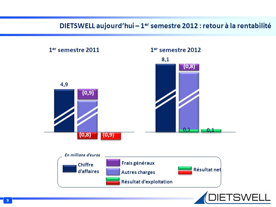 DIETSWELL aujourd'hui – 1er semestre 2012 : retour à la rentabilité