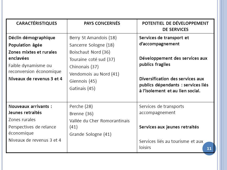POTENTIEL DE DÉVELOPPEMENT DE SERVICES
