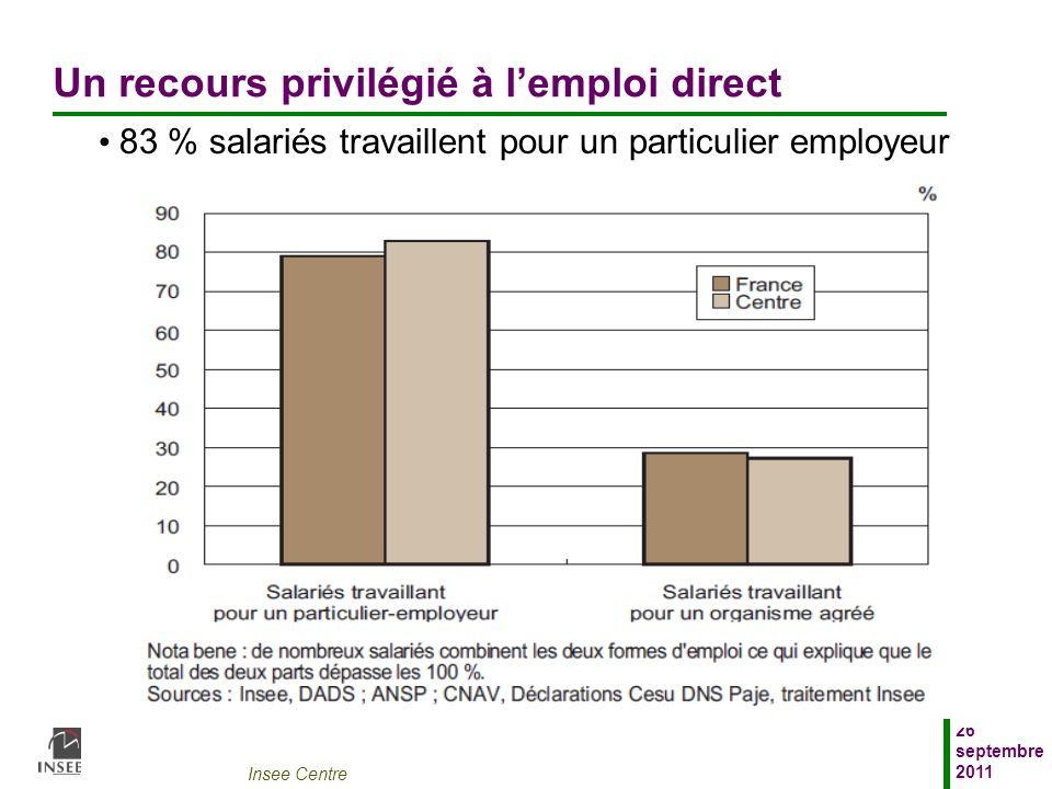 Un recours privilégié à l'emploi direct