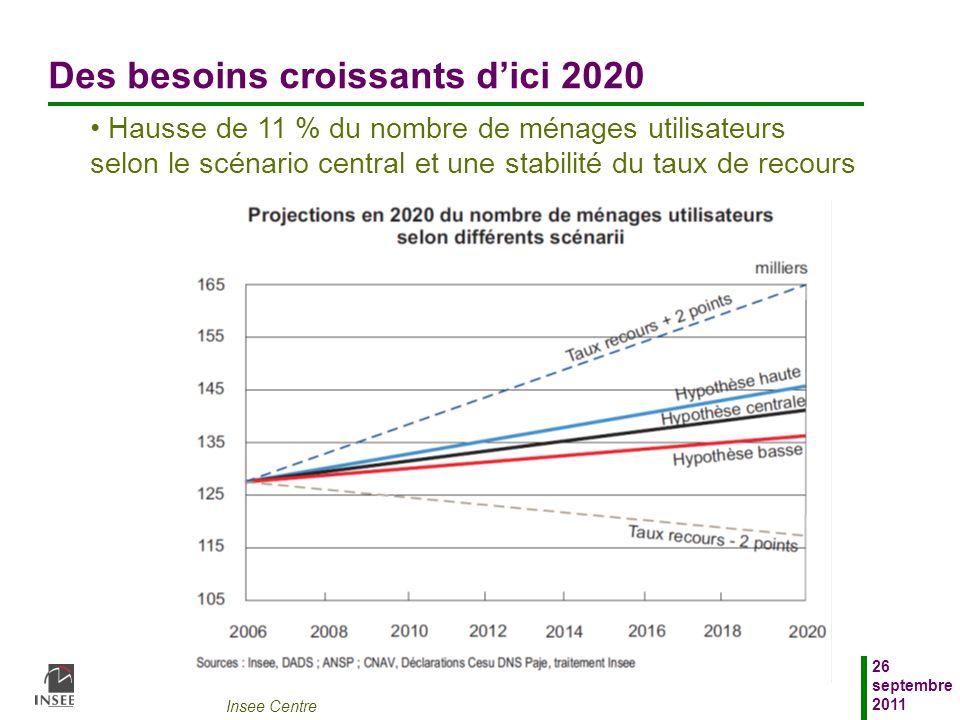 Des besoins croissants d'ici 2020