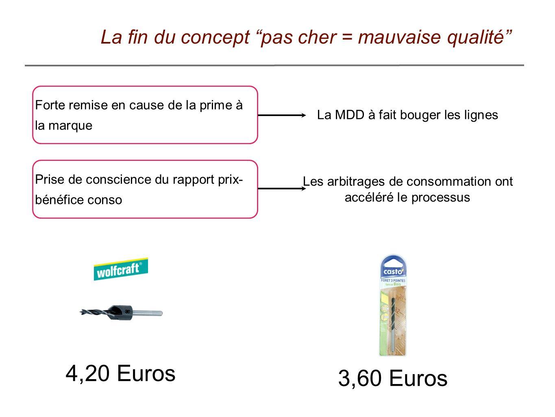 4,20 Euros 3,60 Euros La fin du concept pas cher = mauvaise qualité