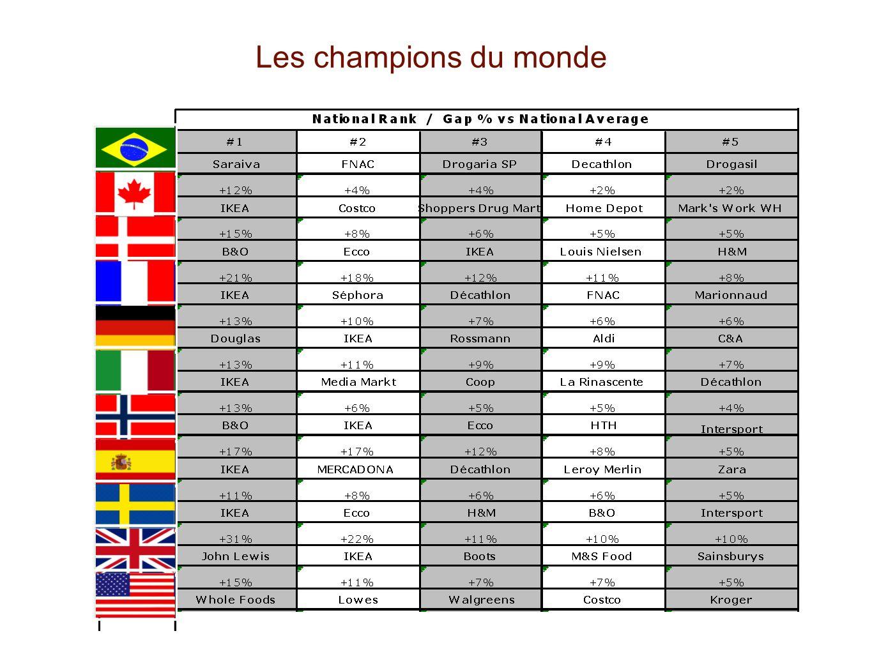 Les champions du monde