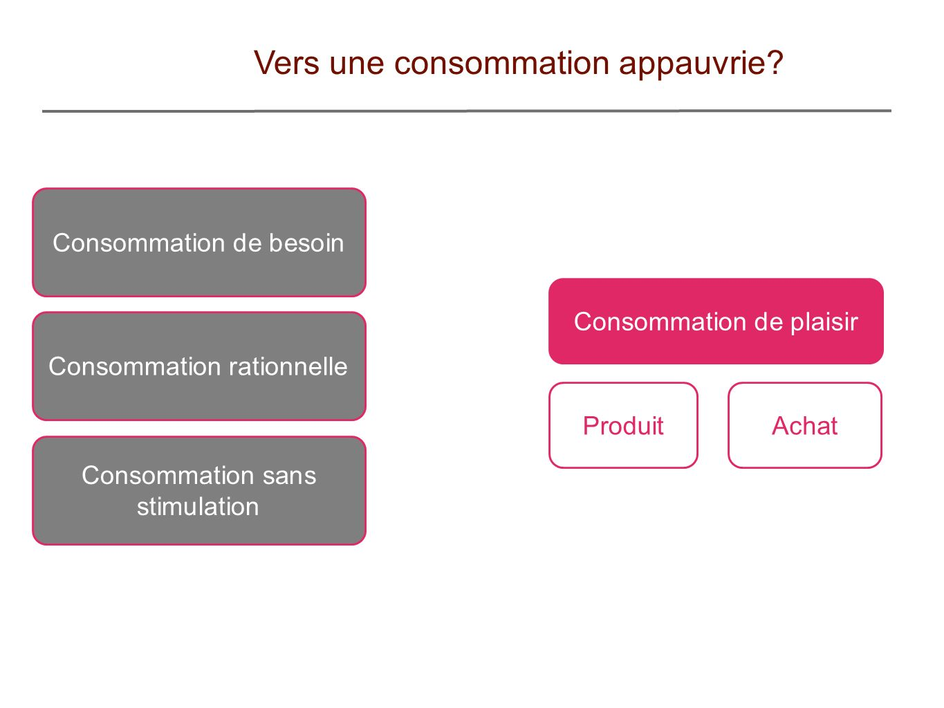 Vers une consommation appauvrie