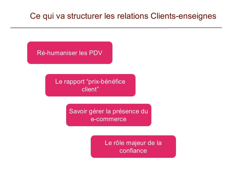 Ce qui va structurer les relations Clients-enseignes