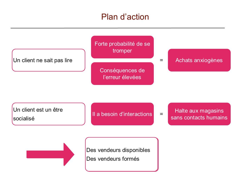 Plan d'action Forte probabilité de se tromper