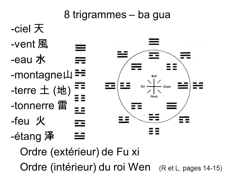 8 trigrammes – ba gua-ciel 天. -vent 風. -eau 水. -montagne山. -terre 土 (地) -tonnerre 雷. -feu 火. -étang 泽.