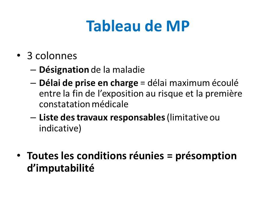 Tableau de MP 3 colonnes. Désignation de la maladie.