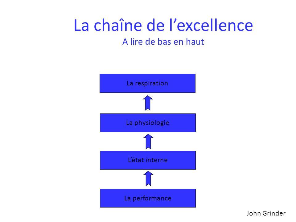 La chaîne de l'excellence A lire de bas en haut
